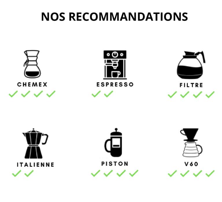 recommandations café Colombie
