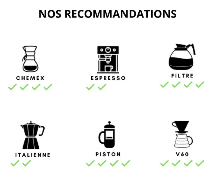 conseils dégustation café Honduras